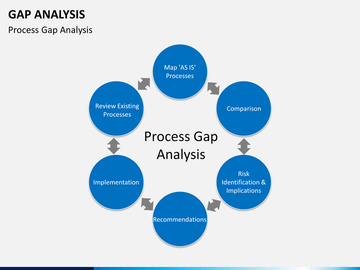 gap analysis powerpoint template sketchbubble
