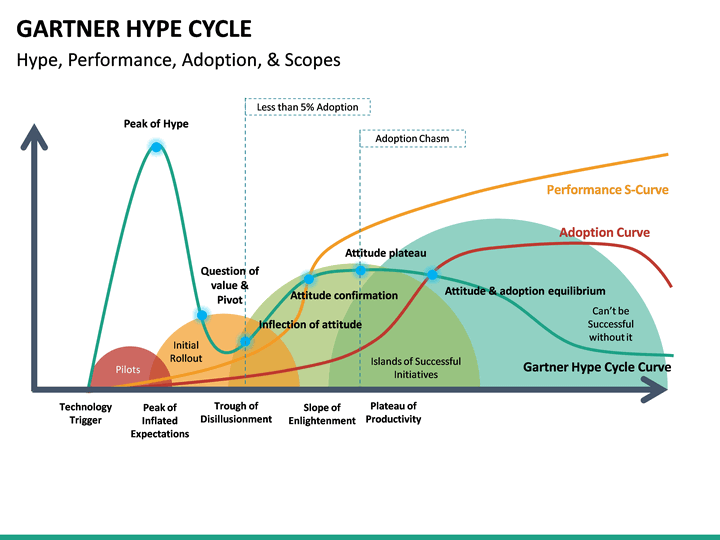 gartner hype cycle powerpoint template