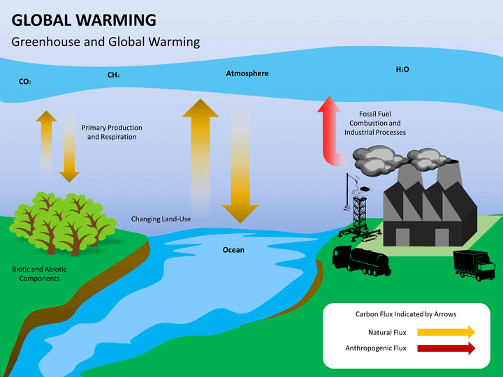 an analysis of global warming and specific purpose Imagine you're under contract to write a background report on global warming for a national real estate  audience analysis can get complicated by at least two.