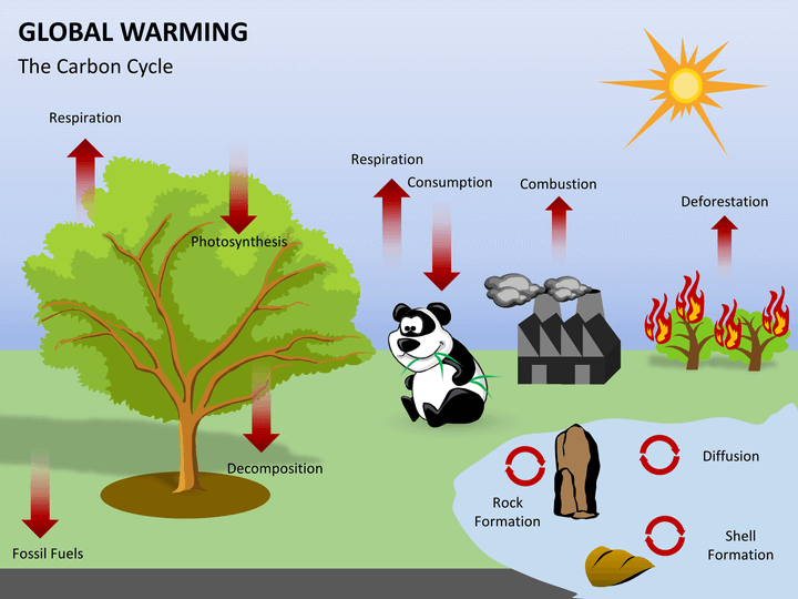 free global warming Global warming is a phenomenon leading to gradual increase in earth's atmospheric temperature due to the increase in carbon dioxide level on the planet along with the increase in the levels of other similar pollutants that cause greenhouse effect.
