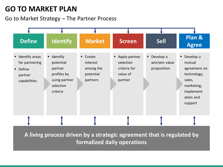 go to market strategy  plan powerpoint template
