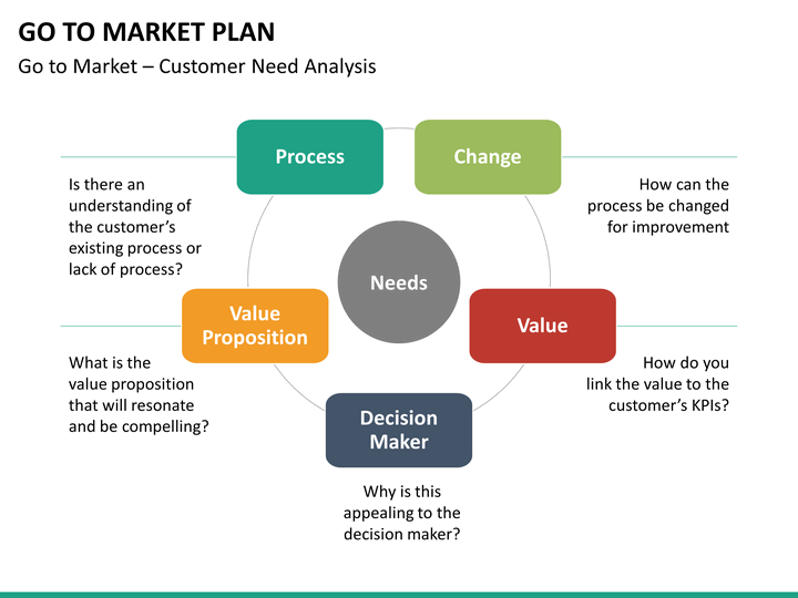 go to market plan powerpoint template