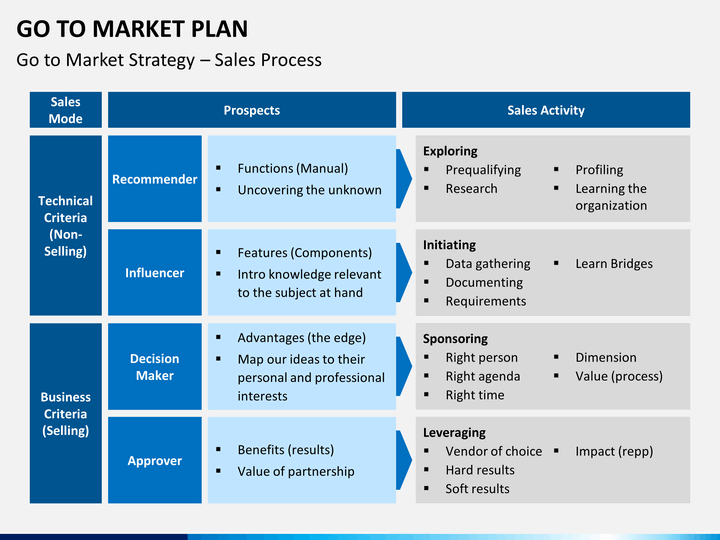 go to market strategy plan powerpoint template sketchbubble