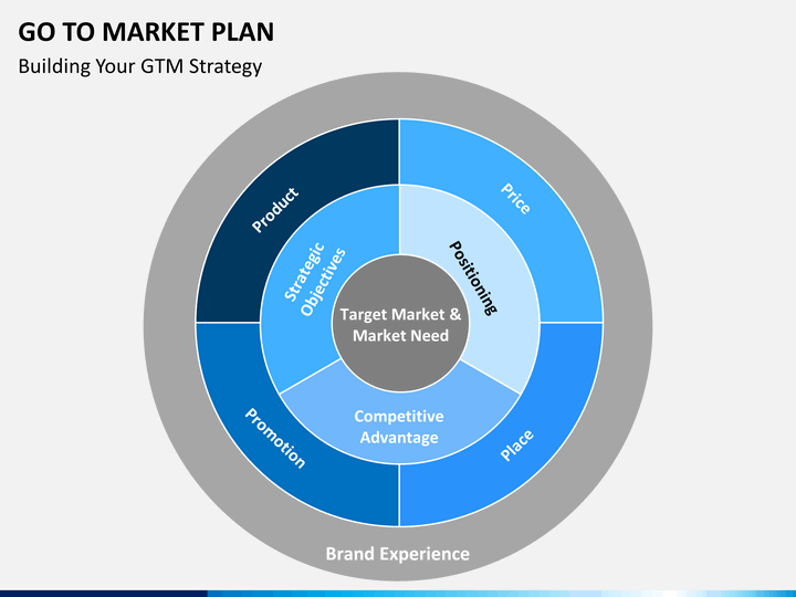 go to market plan powerpoint template sketchbubble