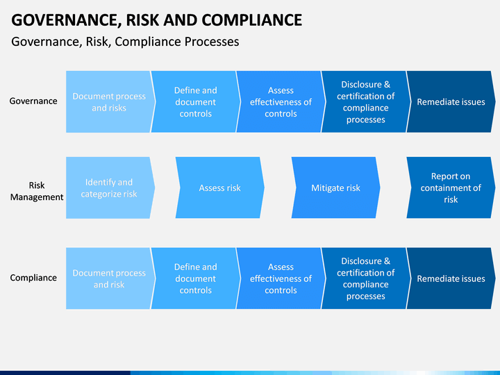 governance  risk and compliance powerpoint template
