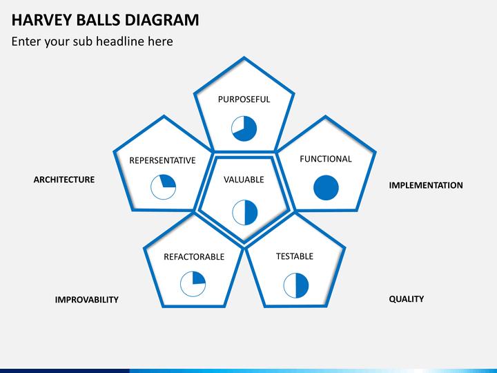 Use #Harvey balls to communicate qualitative information. #presentation # slide