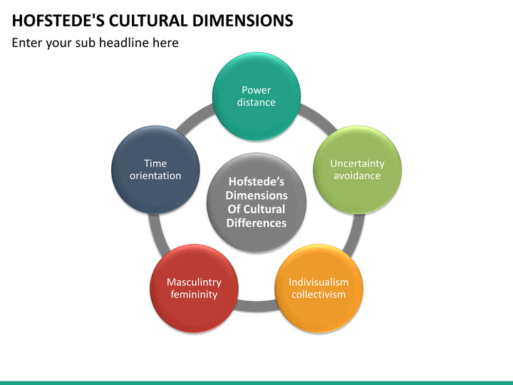 hofstede cultural dimension nigeria From empirical studies, hofstede et al derived six bipolar dimensions different from the previous manifestations, which can be very specific to a certain culture or subculture (eg the ritual of the japanese tea ceremony), it is argued that these dimensions indicate broad behavioural tendencies shared by the members of the culture.