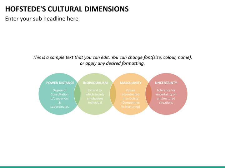 hofstede cultural dimension indonesia Japanese culture and hofstede's  culture two using the cultural model created by geert hofstede below i offer a brief refresher into what each dimension.