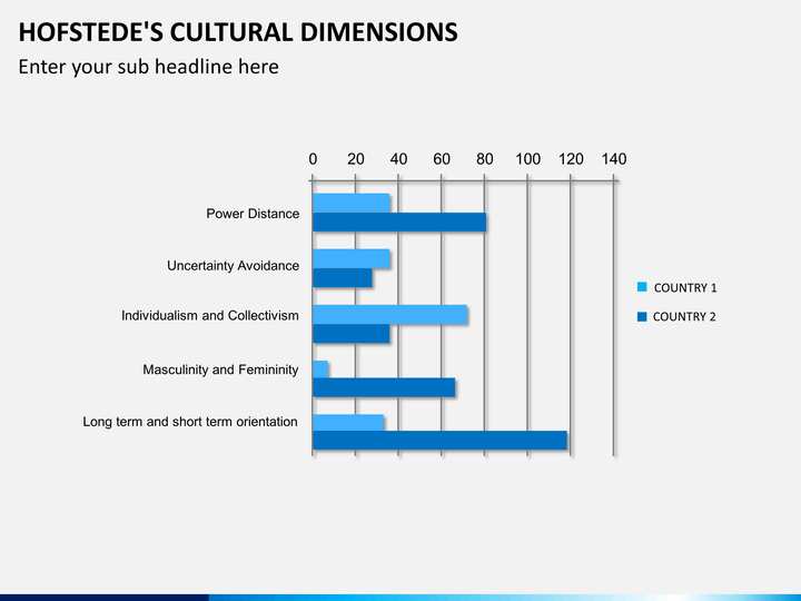 cultural dimensions Although research into cultural differences among national and ethnic groups is  centuries old, it was not until the publication of hofstede's.
