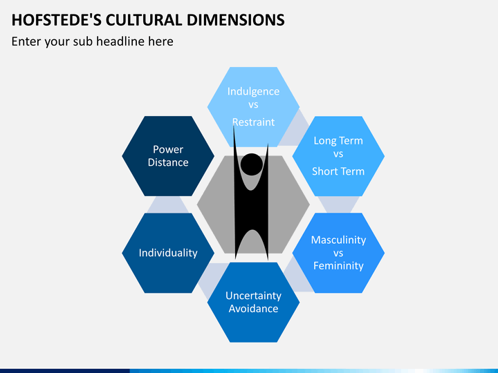 hofstede s five main dimensions of culture Hofstede's cultural dimensions 30 years later:  hofstede's cultural dimensions hofstede's (1984) culture's consequences explores the domain of studying.