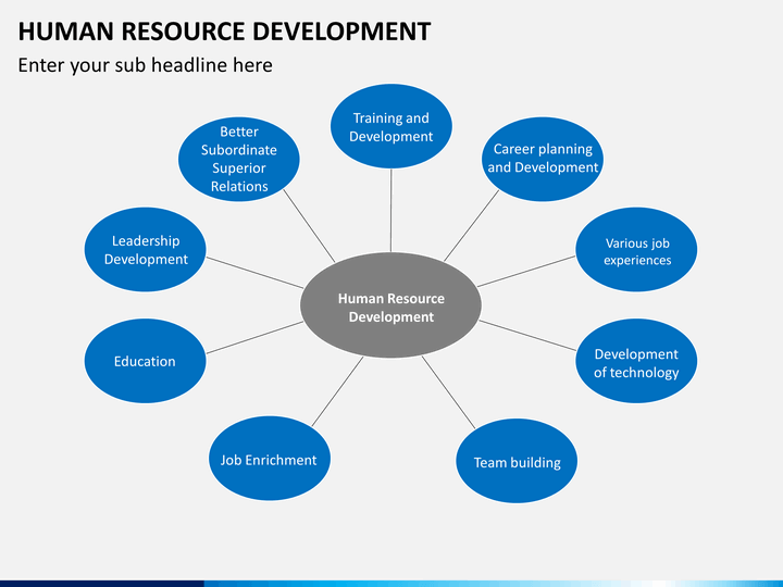 Human Resource Development Powerpoint Template