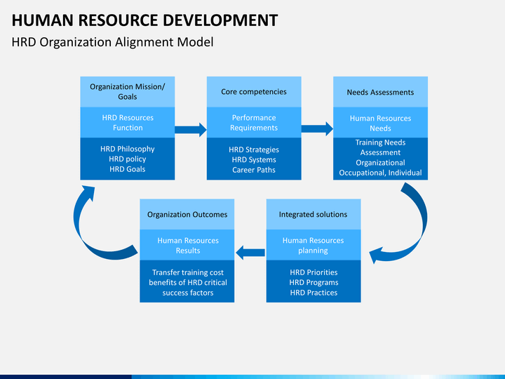 human resource development hrd The part of human resource management that specifically deals with training and development of the employees human resource development includes training an.