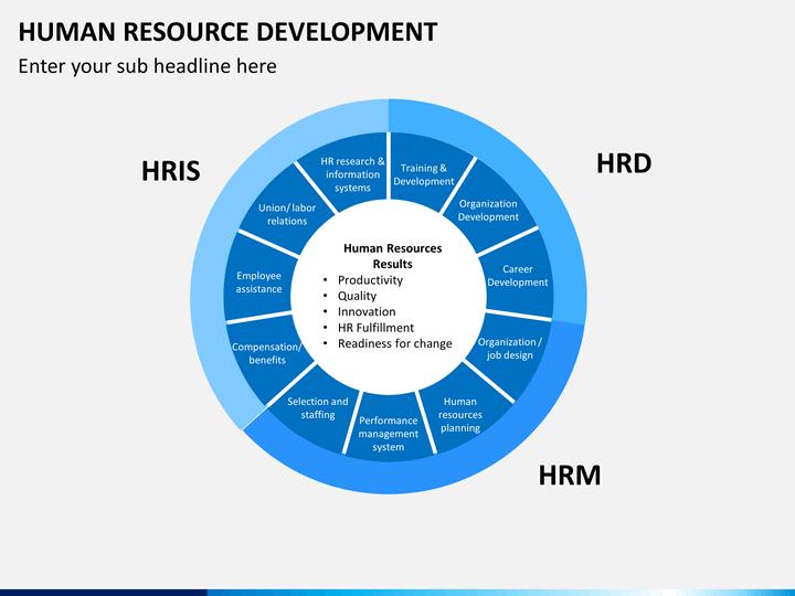 Human Resource Development Powerpoint Template Sketchbubble