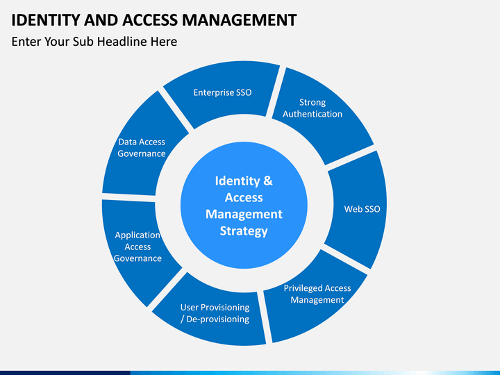 identity and access management powerpoint template