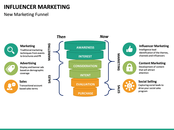 Influencer Marketing PowerPoint Template - SketchBubble