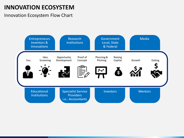 innovation ecosystem powerpoint template