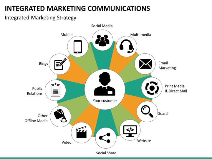 the emergence of integrated marketing communications Integrated marketing is the holistic approach to communication in marketing it's making sure that you are being consistent in your marketing both online and offline.