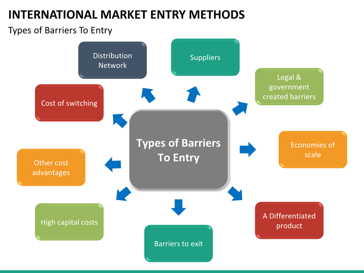concerns about the use of barriers to entry in supermarkets Start studying practice questions for econ final learn vocabulary b no barriers to entry d supermarkets charge different prices for oranges and apples.