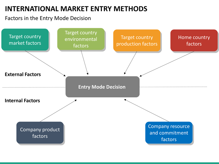market entry methods essay Market entry mode (essay sample) please write for me detailed paper about the best market entry mode for china india singapore we we accept all payment methods.