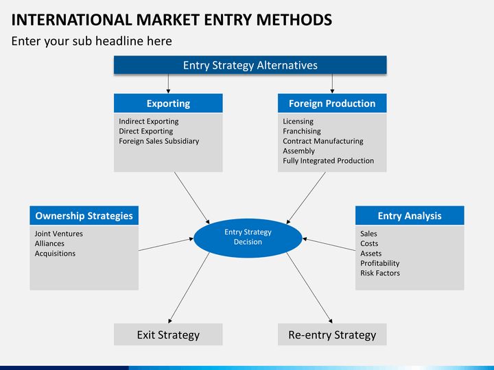 market entry methods Beating the odds in market entry by john t horn may 2003 – can insights from behavioral economics explain why good executives back bad strategies.