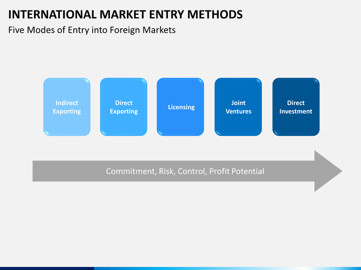 global market entry plan International sales and marketing - strategy and planning strategy and planning an international business plan that includes a strategy for entering or expanding into targeted markets is critical to your success in the global marketplace.