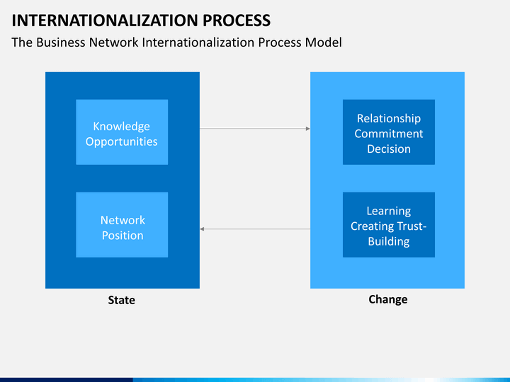internationalization process We examine how uncertainty affects firms' internationalization choices  firms  may follow a gradual internationalization process, which involves trial and error.