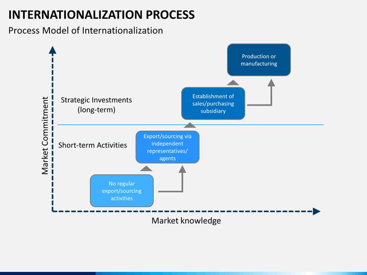 International Business - PowerPoint PPT Presentation