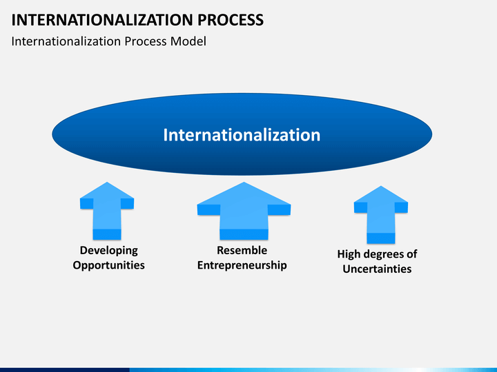 internalization and globalization theory This paper discusses some of the key theoretical issues in relation to my dphil   scott, p (1998) 'massification, internationalization and globalization' in scott, .