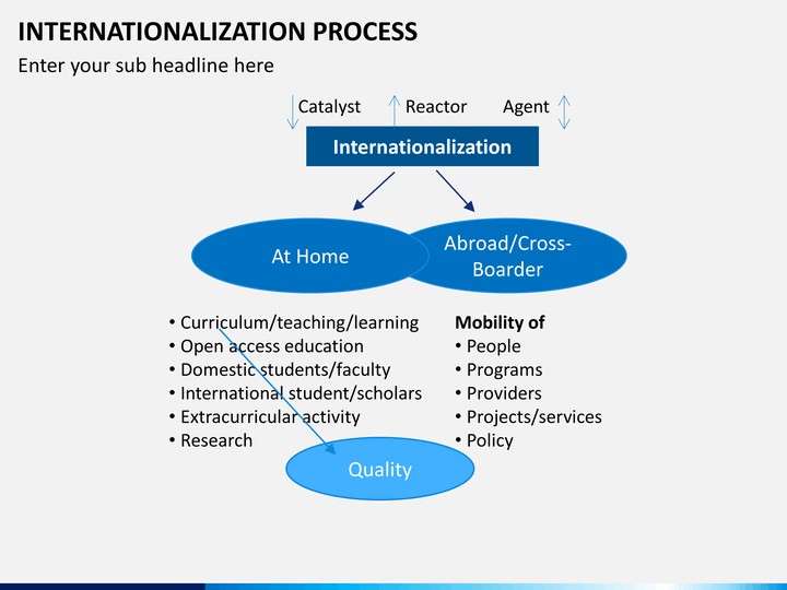 """internationalization process The process, or evolution, through which multinational firms have reached their present international position is often referred to as """"the internationalization process of the firm"""" the most widely accepted theory of this phenomenon explains this slow, and sequential process in terms of organizations' growth and learning."""