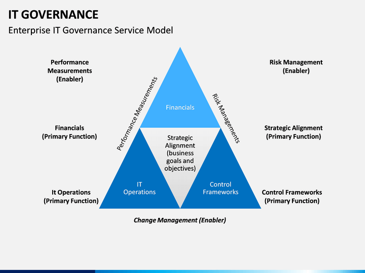 it governance powerpoint template