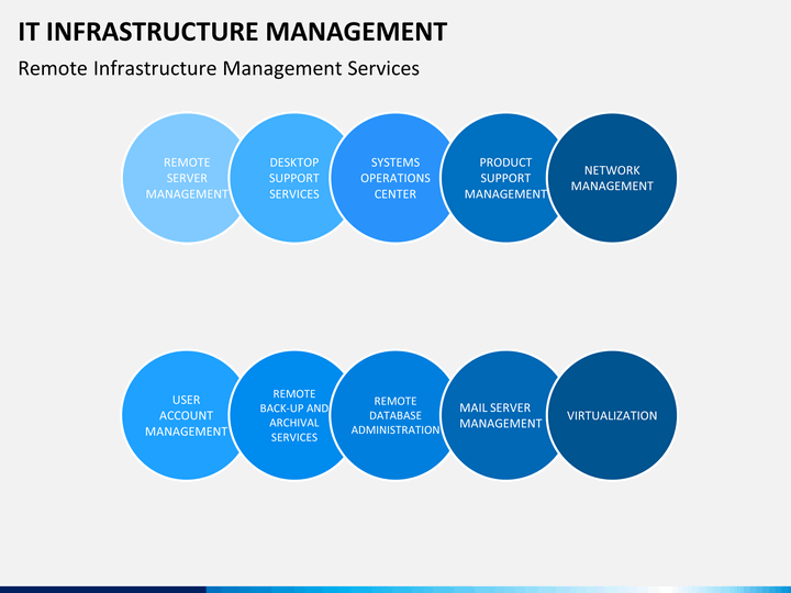 it infrastructure management powerpoint template sketchbubble