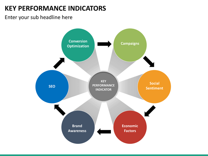 Key performance indicator powerpoint template sketchbubble key performance indicator ppt slide 28 toneelgroepblik Image collections