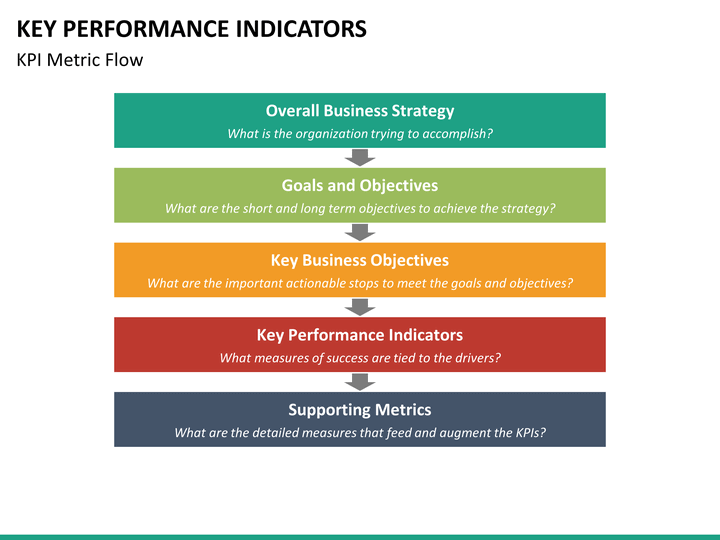 key performance indicators It is clear from the work undertaken by the various workstreams that there are different understandings of what is meant by a kpi and a health outcome, it is.