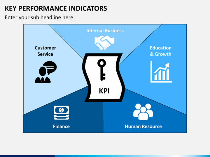 explain how to set key performance indicators kpis