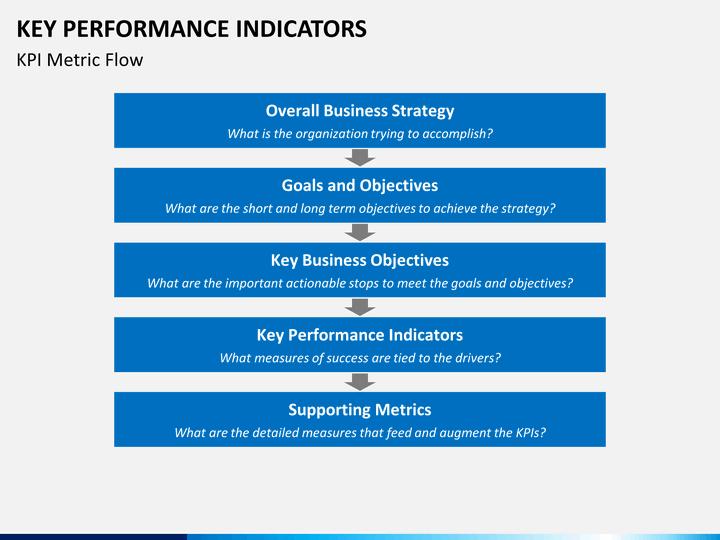 kpq important to kpi Management white paper how to design key performance indicators a kpq captures precisely what how to design key performance indicators api.