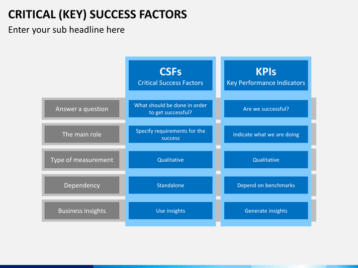 factors of successful financial centers The concept of key success factors: theory and method the use of the key success factor concept in the mis and strategy literature is traced, and a new view is presented, which defines key success factors as skills and resources with high.