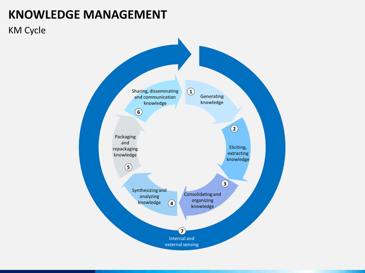 Knowledge management powerpoint template sketchbubble knowledge management ppt slide 5 toneelgroepblik Images