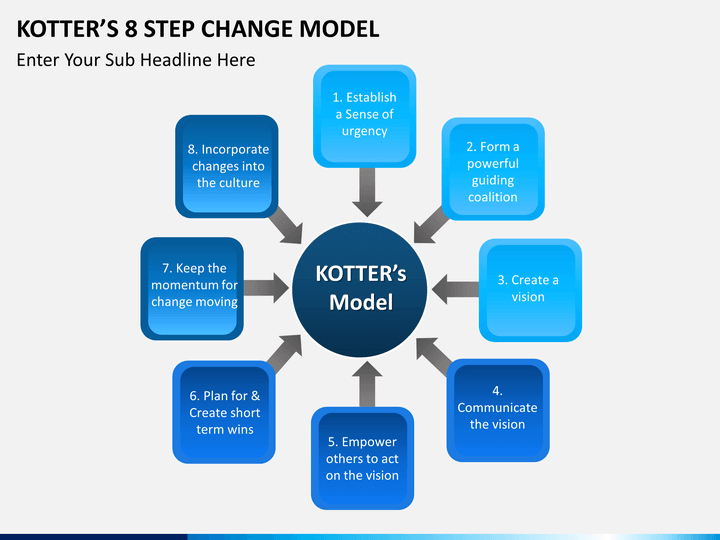 kotters 8 step change The eight stages of successful large-scale change matt donovan august 21, 2008  step 8 finally, in the best cases, change leaders throughout organizations make change stick by nurturing a new.