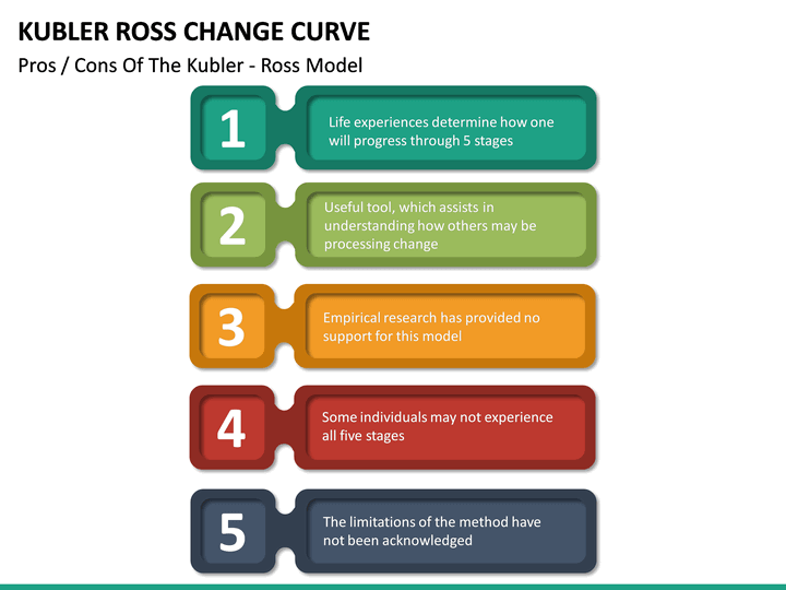 kubler ross change curve powerpoint