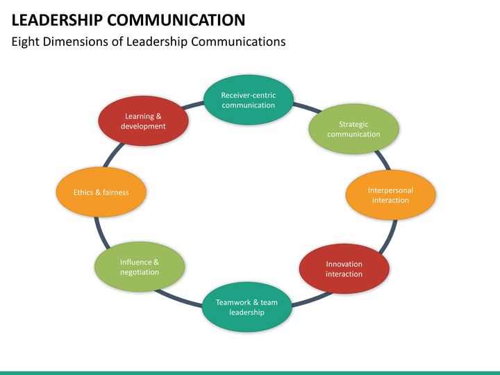 leadership and communication Recognize that true communication is a conversation it is two-way, and real discussion must result it cannot be just a presentation the change leaders or sponsors.