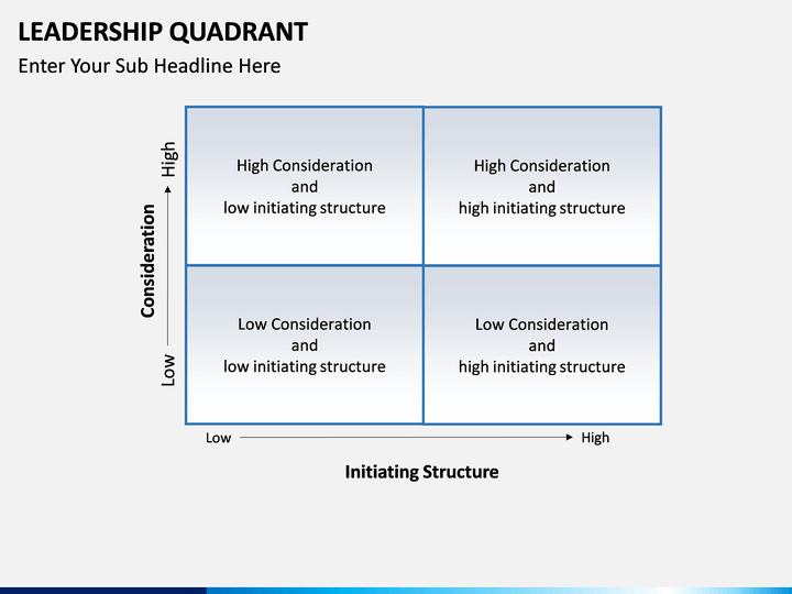 leadership quadrant powerpoint template