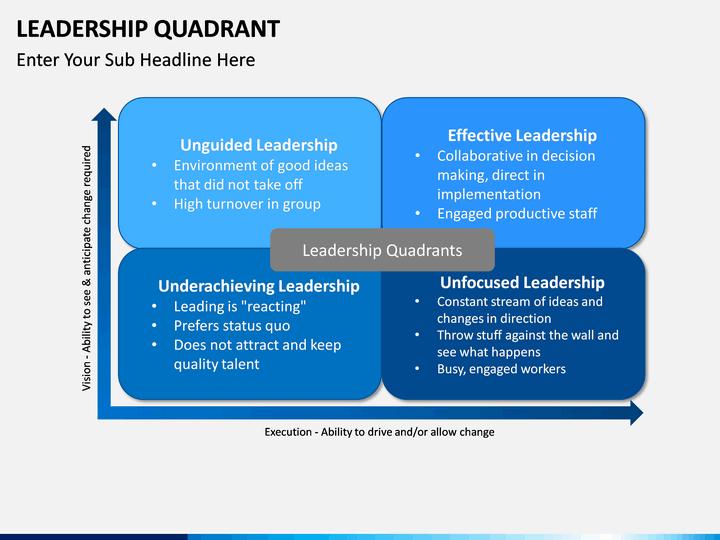 Leadership Quadrant Powerpoint Template