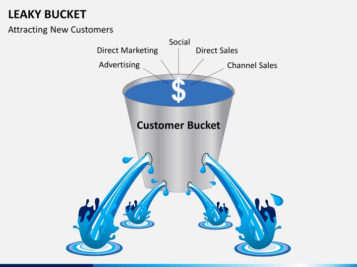 Leaky bucket PPT slide 1