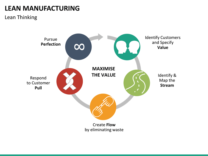 Lean Manufacturing Powerpoint Template Sketchbubble