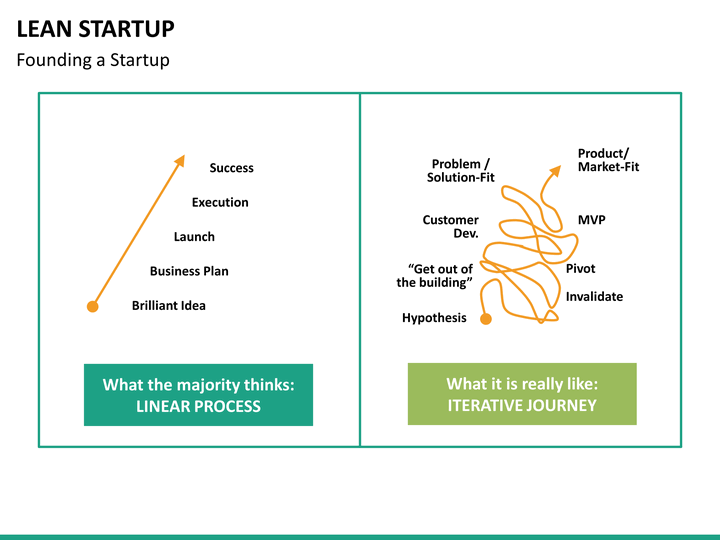lean startup business plan