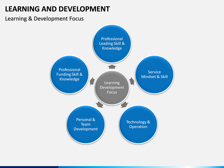 learning and development powerpoint template