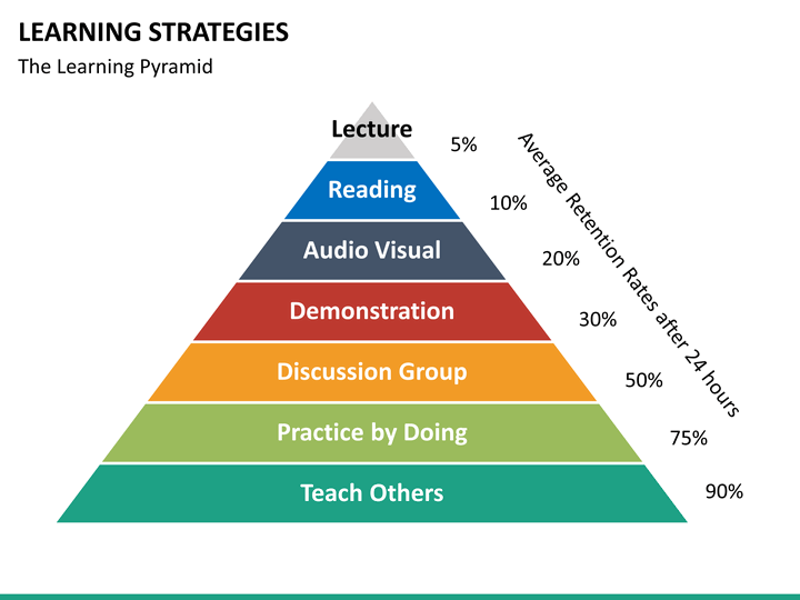 learning e strategy The learning strategy is a nationwide strategic outbound sales, inbound marketing services and technology platform servicing universities and colleges.