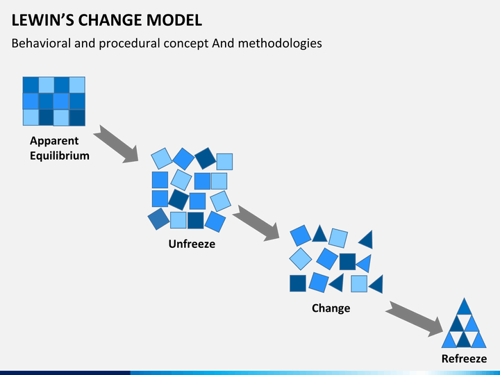 Lewin's Change Model PowerPoint Template