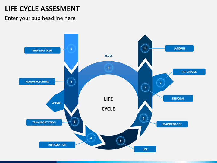 Life Cycle Assessment Powerpoint Template Sketchbubble