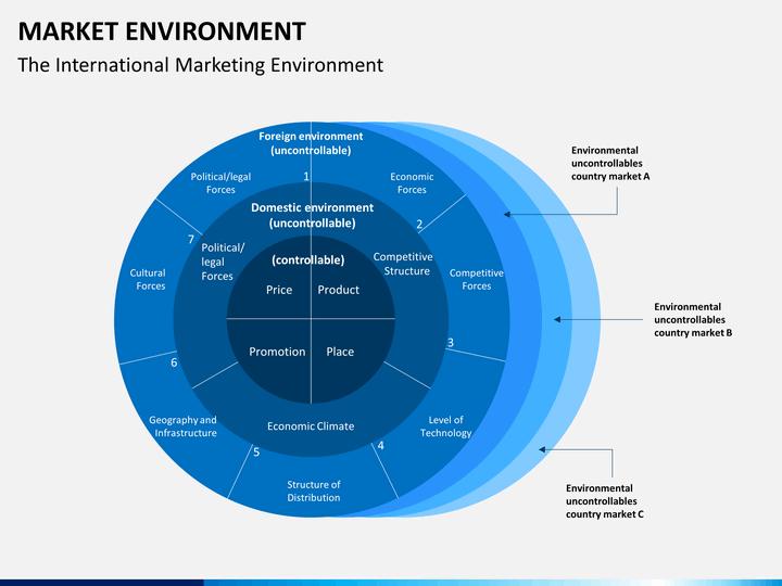 market environment powerpoint template